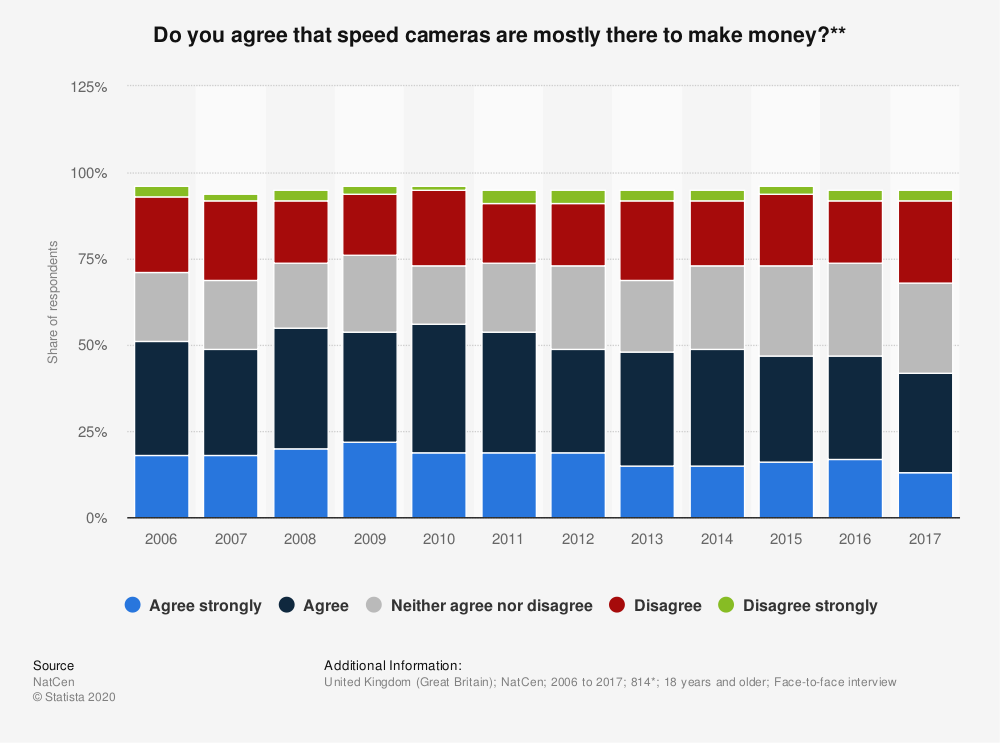 Statistic: Do you agree that speed cameras are mostly there to make money?** | Statista