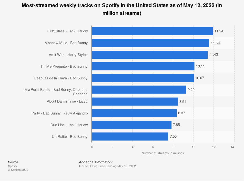 Statistic: Most-streamed weekly tracks on Spotify in the United States as of January 9, 2020 (in million streams) | Statista