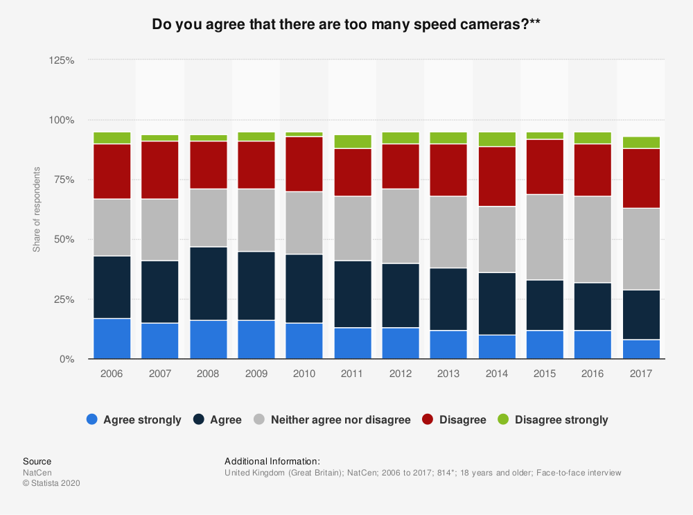 Statistic: Do you agree that there are too many speed cameras?** | Statista