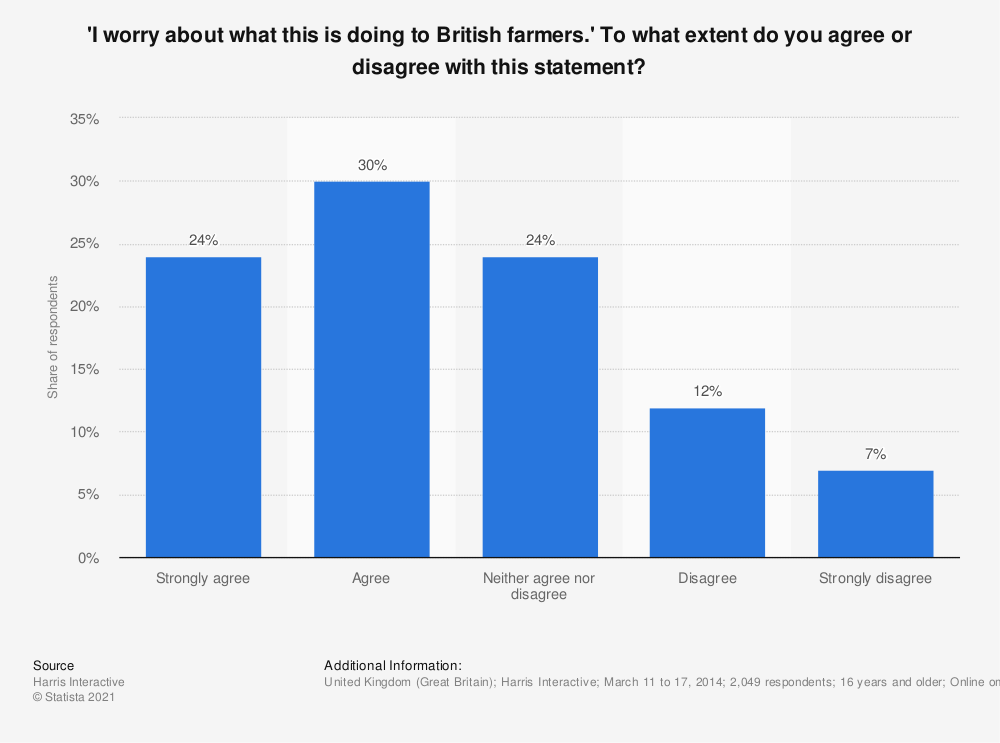 Statistic: 'I worry about what this is doing to British farmers.' To what extent do you agree or disagree with this statement? | Statista