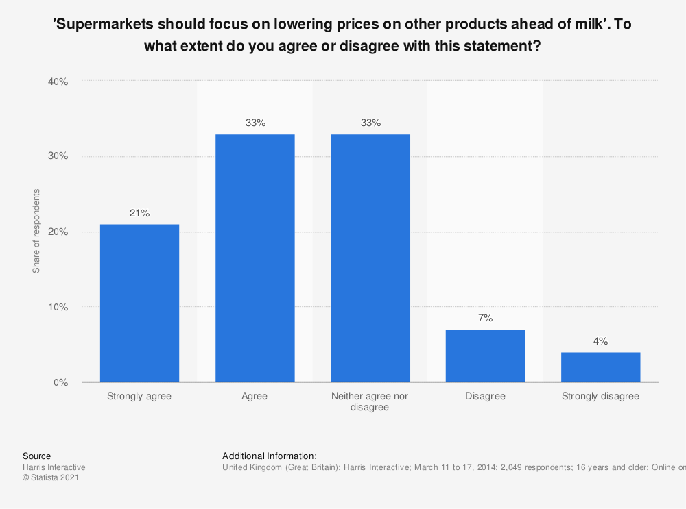 Statistic: 'Supermarkets should focus on lowering prices on other products ahead of milk'. To what extent do you agree or disagree with this statement? | Statista
