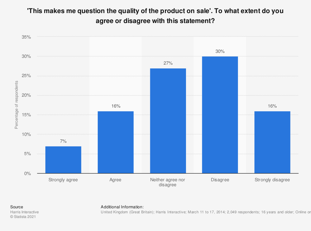 Statistic: 'This makes me question the quality of the product on sale'. To what extent do you agree or disagree with this statement? | Statista