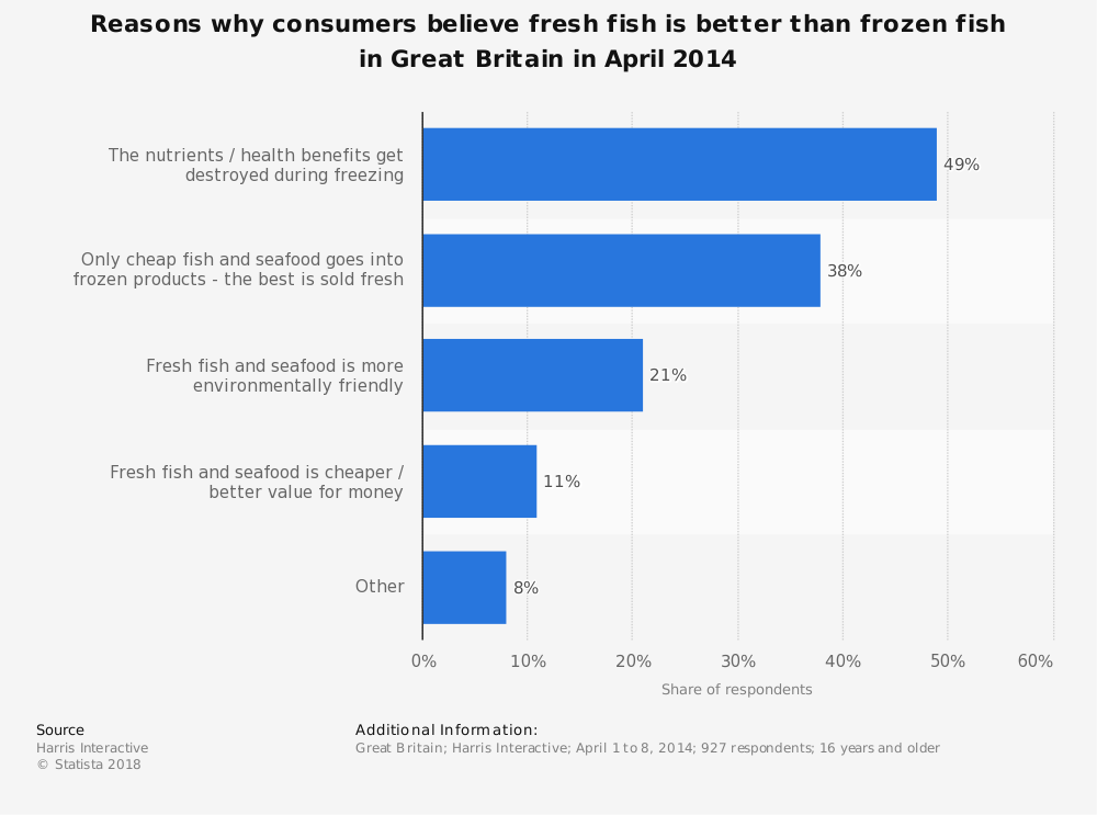 Statistic: Reasons why consumers believe fresh fish is better than frozen fish in Great Britain in April 2014 | Statista