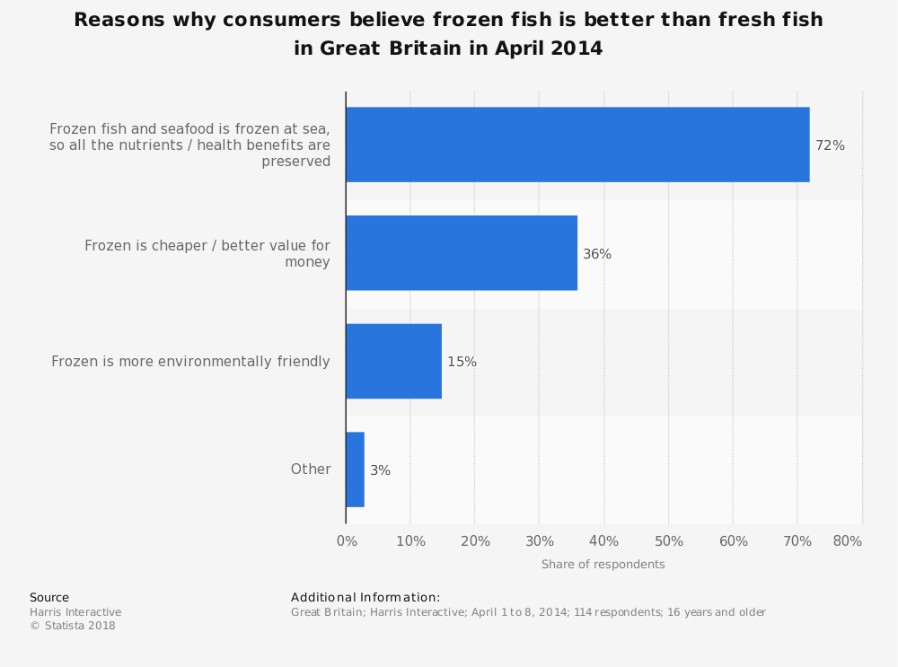 Statistic: Reasons why consumers believe frozen fish is better than fresh fish in Great Britain in April 2014 | Statista