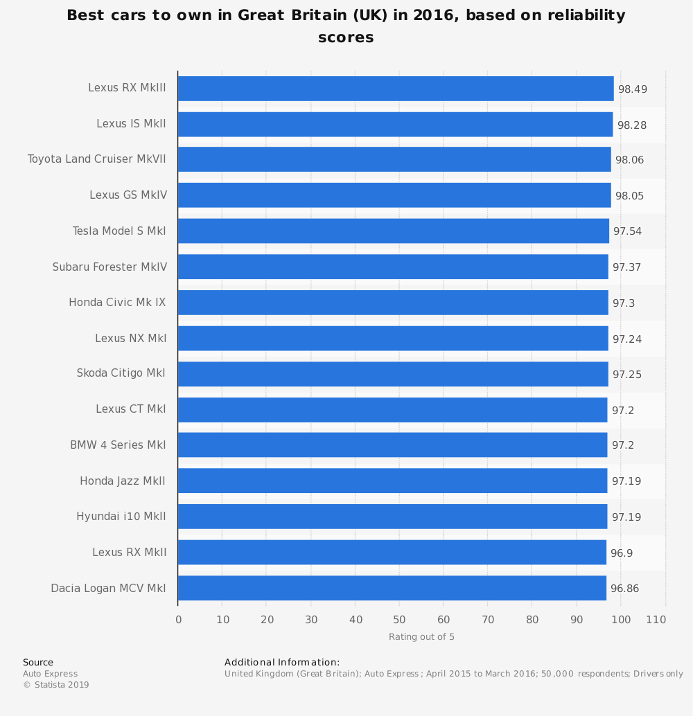 Statistic: Best cars to own in Great Britain (UK) in 2016, based on reliability scores | Statista