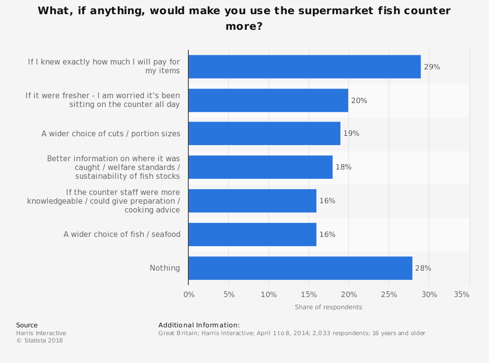 Statistic: What, if anything, would make you use the supermarket fish counter more? | Statista