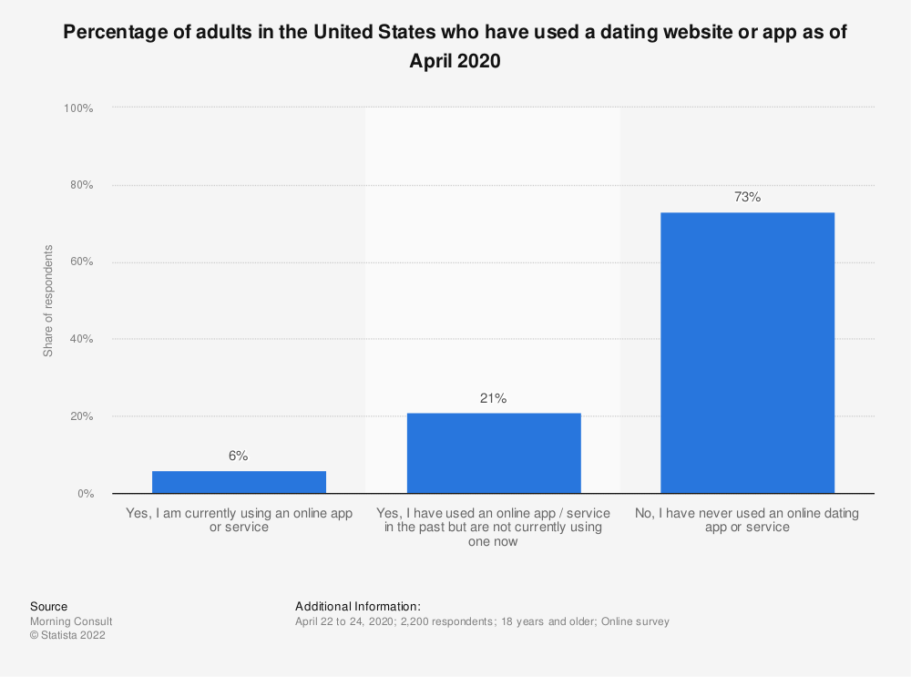 Statistic: Percentage of adults in the United States who have used a dating website or app as of April 2020 | Statista
