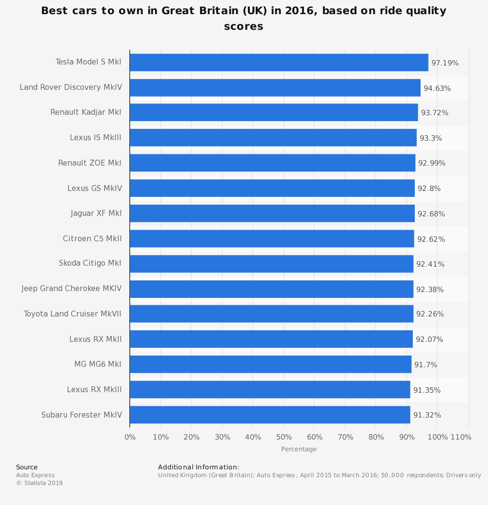 Statistic: Best cars to own in Great Britain (UK) in 2016, based on ride quality scores  | Statista