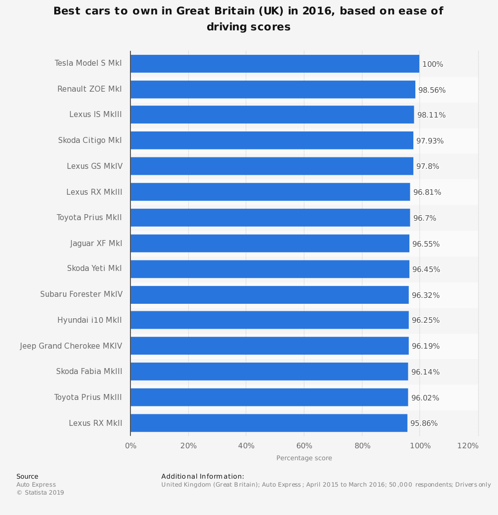Statistic: Best cars to own in Great Britain (UK) in 2016, based on ease of driving scores   Statista
