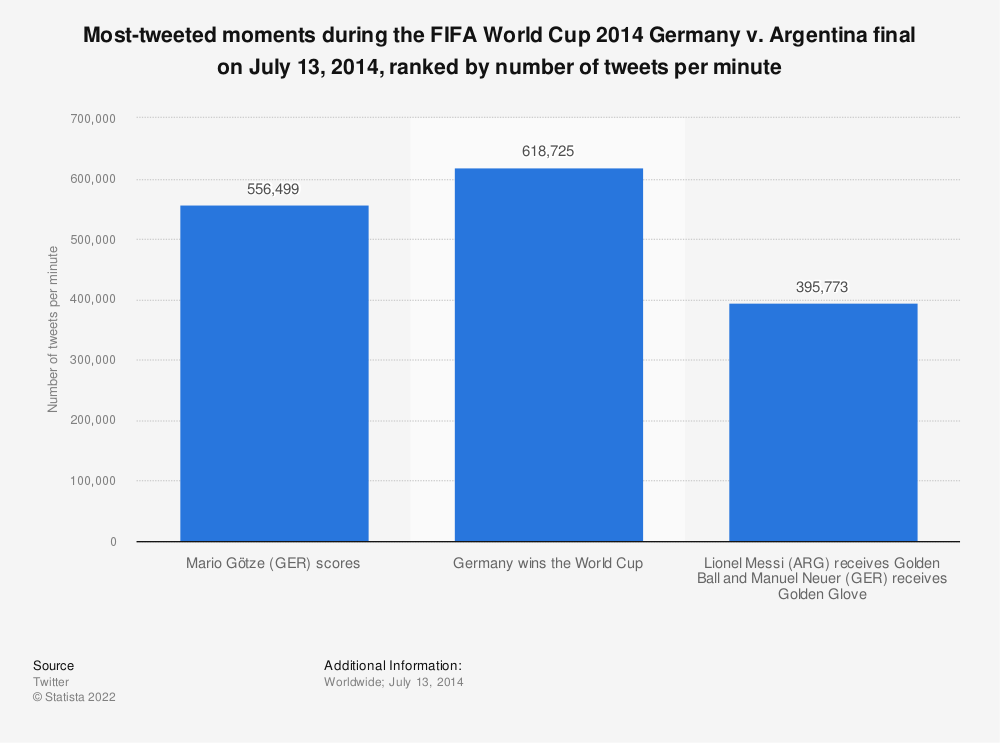 Statistic: Most-tweeted moments during the FIFA World Cup 2014 Germany v. Argentina final on July 13, 2014, ranked by number of tweets per minute | Statista