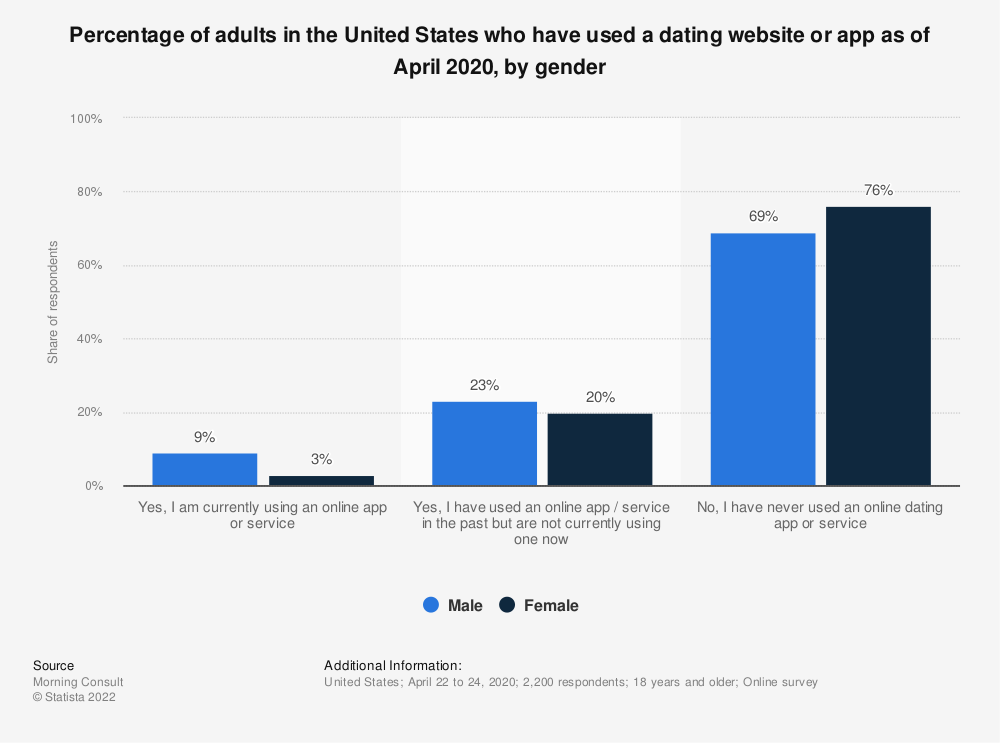 Statistic: Percentage of online users in the United States who have used a dating website or app as of January 2019, by gender | Statista