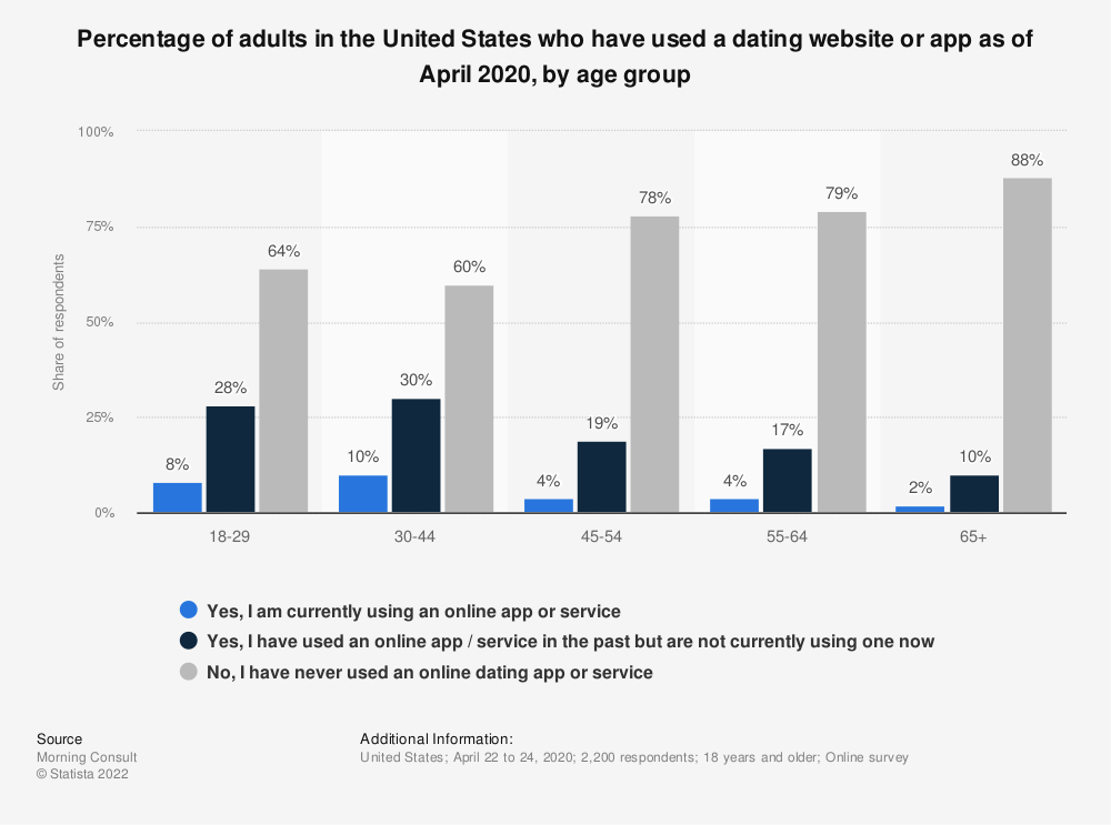 Statistic: Percentage of adults in the United States who have used a dating website or app as of April 2020, by age group | Statista