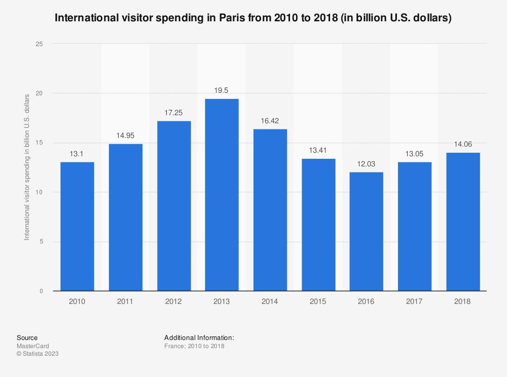 Statistic: International visitor spending in Paris from 2010 to 2018 (in billion U.S. dollars) | Statista