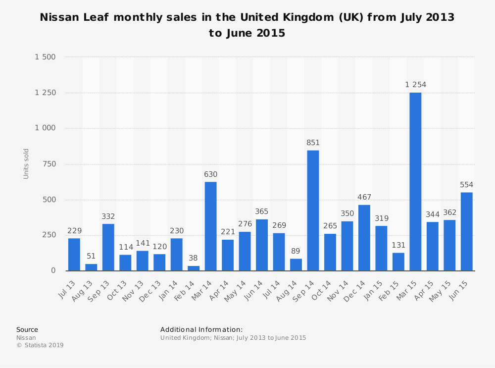 Statistic: Nissan Leaf monthly sales in the United Kingdom (UK) from July 2013 to June 2015 | Statista