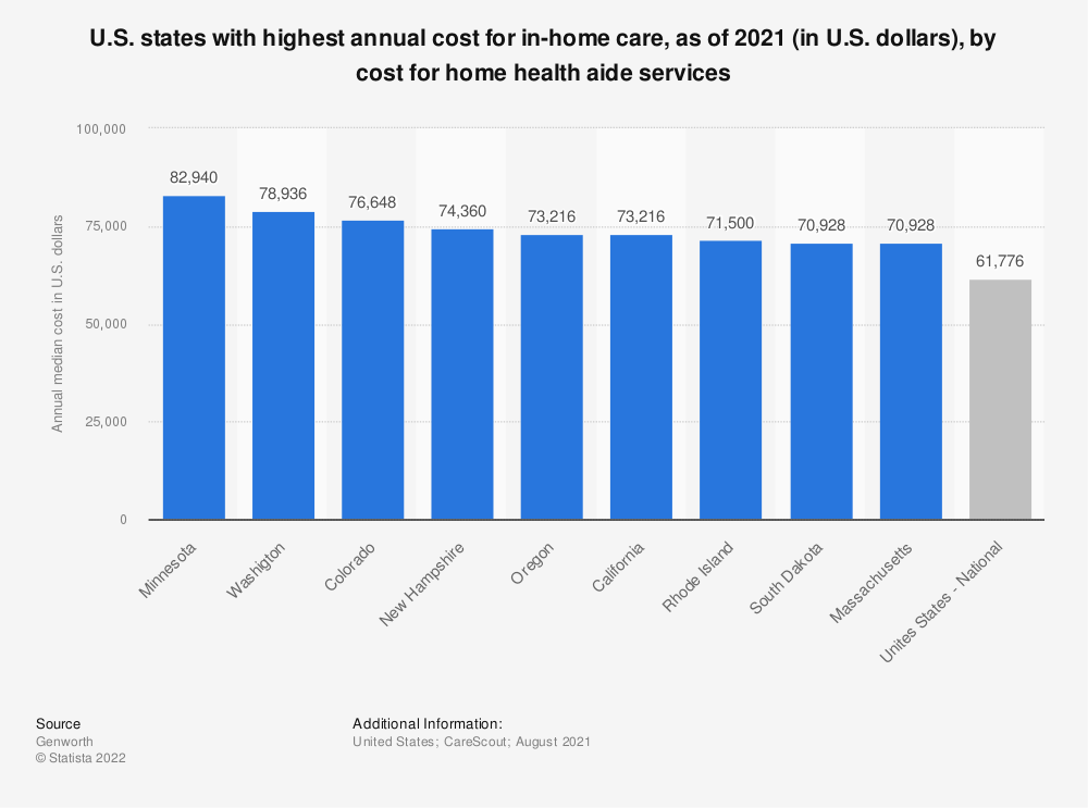 Statistic: Selected U.S. states with high annual costs for home health aide services as of 2019 (in U.S. dollars) | Statista