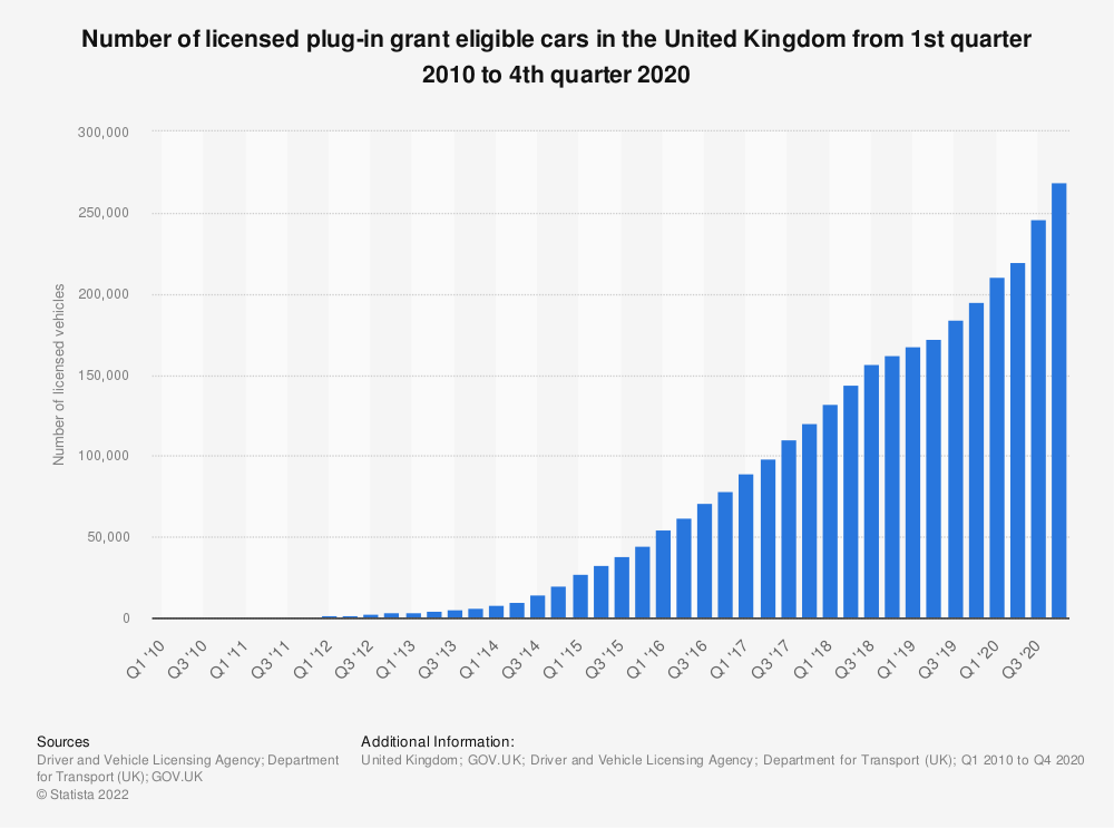 Statistic: Number of licensed plug-in grant eligible cars in the United Kingdom (UK) from the 1st quarter of 2010 to the 3rd quarter of 2018 | Statista