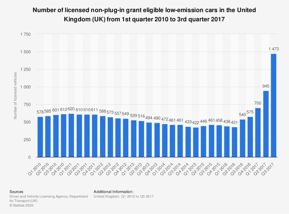 Statistic: Number of licensed non-plug-in grant eligible low-emission cars in the United Kingdom (UK) from 1st quarter 2010 to 3rd quarter 2017 | Statista
