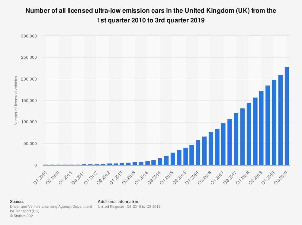 Statistic: Number of all licensed ultra-low emission cars in the United Kingdom (UK) from the 1st quarter 2010 to 3rd quarter 2019 | Statista
