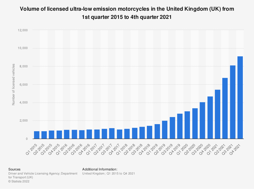 Statistic: Number of licensed ultra-low emission motorcycles and tricycles in the United Kingdom (UK) from 1st quarter 2010 to 3rd quarter 2018 | Statista