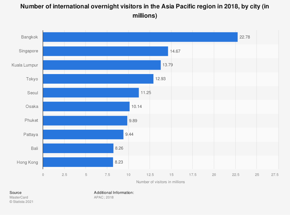 Statistic: Number of international overnight visitors in the most popular Asia-Pacific city destinations in 2017 (in millions) | Statista