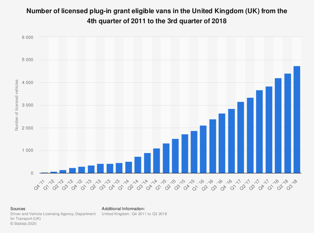 Statistic: Number of licensed plug-in grant eligible vans in the United Kingdom (UK) from the 4th quarter of 2011 to the 3rd quarter of 2018 | Statista