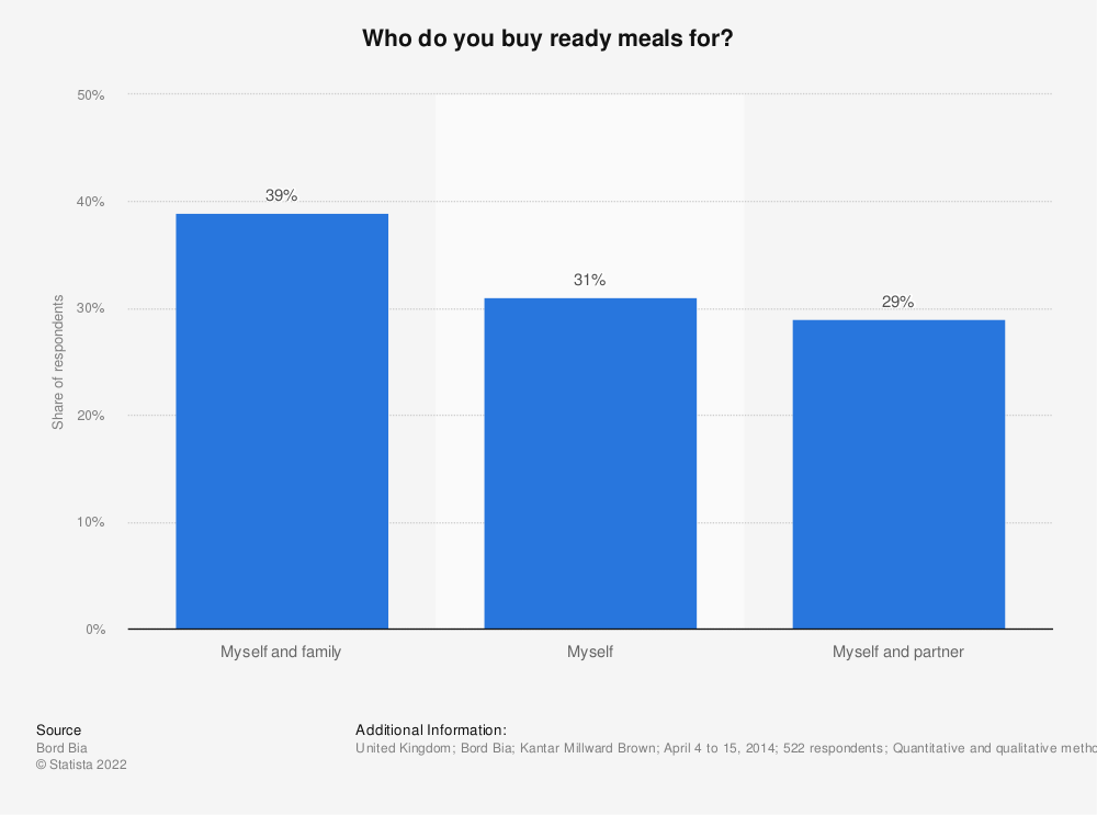 Statistic: Who do you buy ready meals for? | Statista