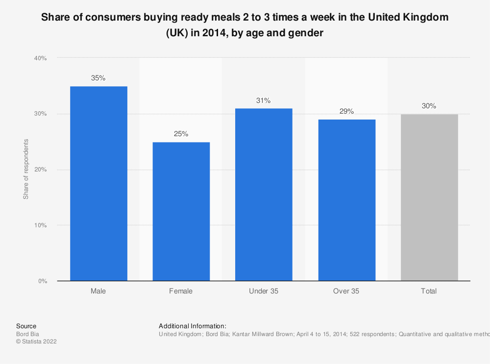 Statistic: Share of consumers buying ready meals 2 to 3 times a week in the United Kingdom (UK) in 2014, by age and gender | Statista