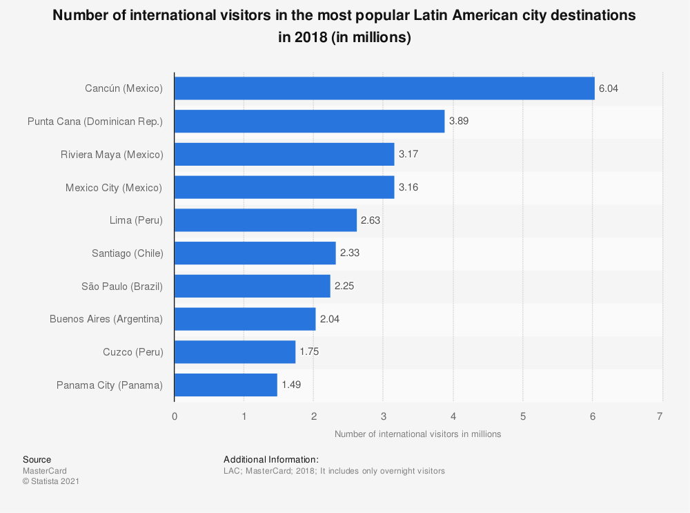 Statistic: Number of international overnight visitors in the most popular Latin American city destinations in 2016 (in millions) | Statista