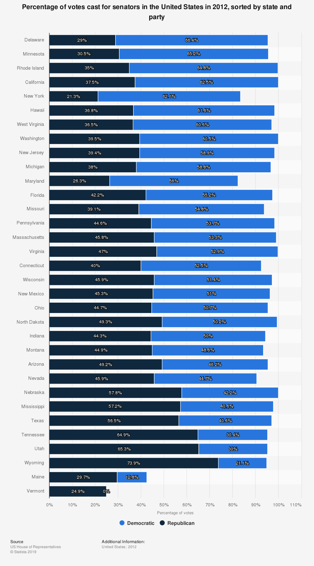 Statistic: Percentage of votes cast for senators in the United States in 2012, sorted by state and party   Statista