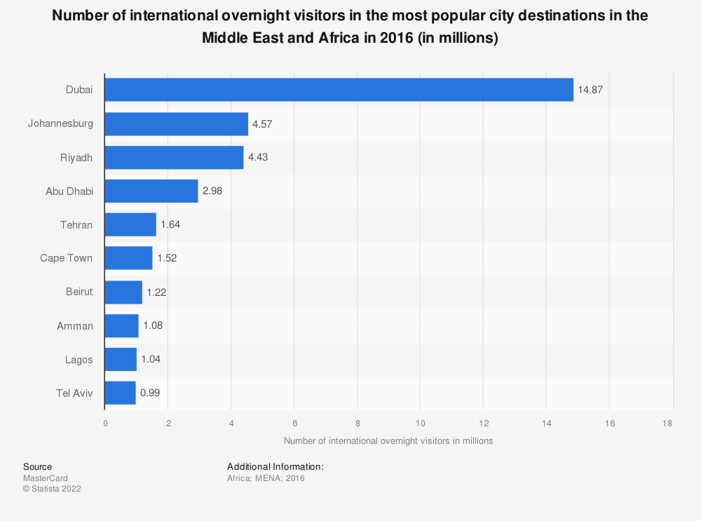 Statistic: Number of international overnight visitors in the most popular city destinations in the Middle East and Africa in 2016 (in millions) | Statista