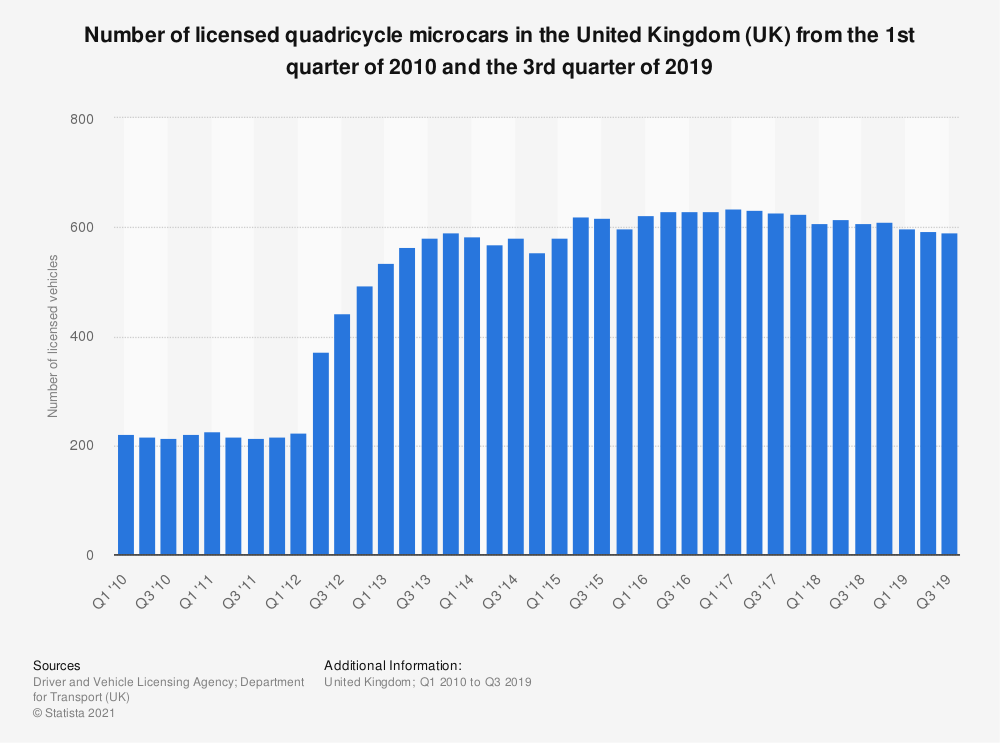 Statistic: Number of licensed quadricycle microcars in the United Kingdom (UK) between the 1st quarter of 2010 and the 3rd quarter of 2018 | Statista