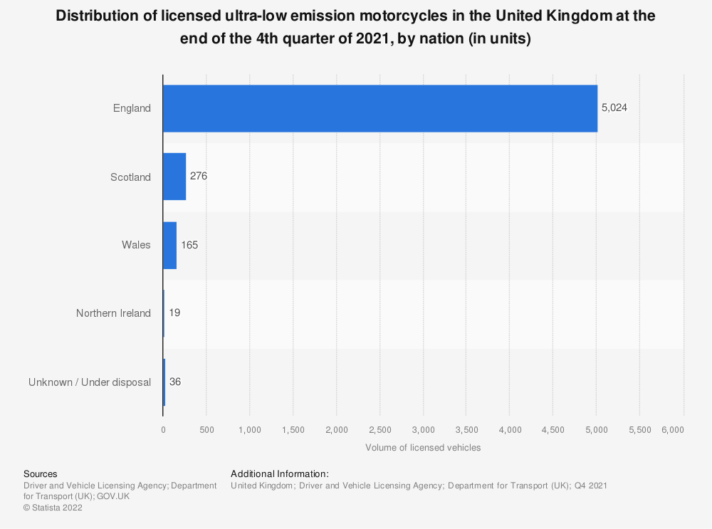 Statistic: Distribution of licensed ultra-low emission motorcycles and tricycles in the United Kingdom (UK) at the end of the 4th quarter 2018, by region  | Statista