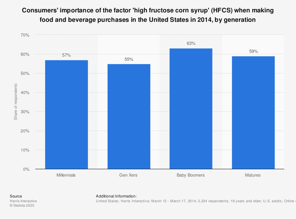 Statistic: Consumers' importance of the factor 'high fructose corn syrup' (HFCS) when making food and beverage purchases in the United States in 2014, by generation | Statista