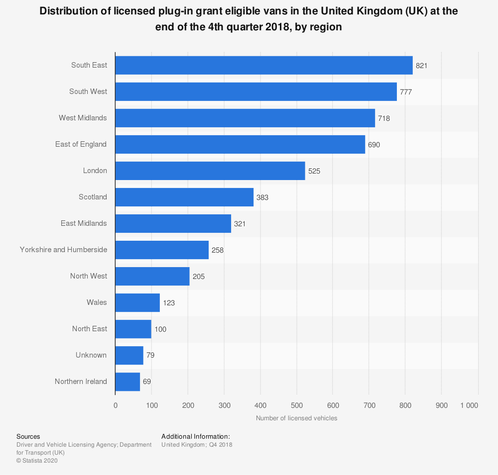 Statistic: Distribution of licensed plug-in grant eligible vans in the United Kingdom (UK) at the end of the 4th quarter 2018, by region | Statista
