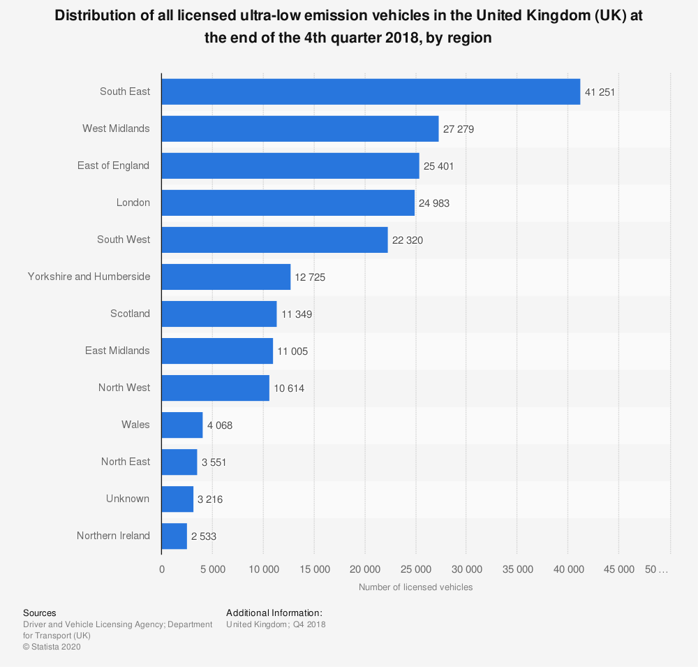 Statistic: Distribution of all licensed ultra-low emission vehicles in the United Kingdom (UK) at the end of the 4th quarter 2018, by region  | Statista