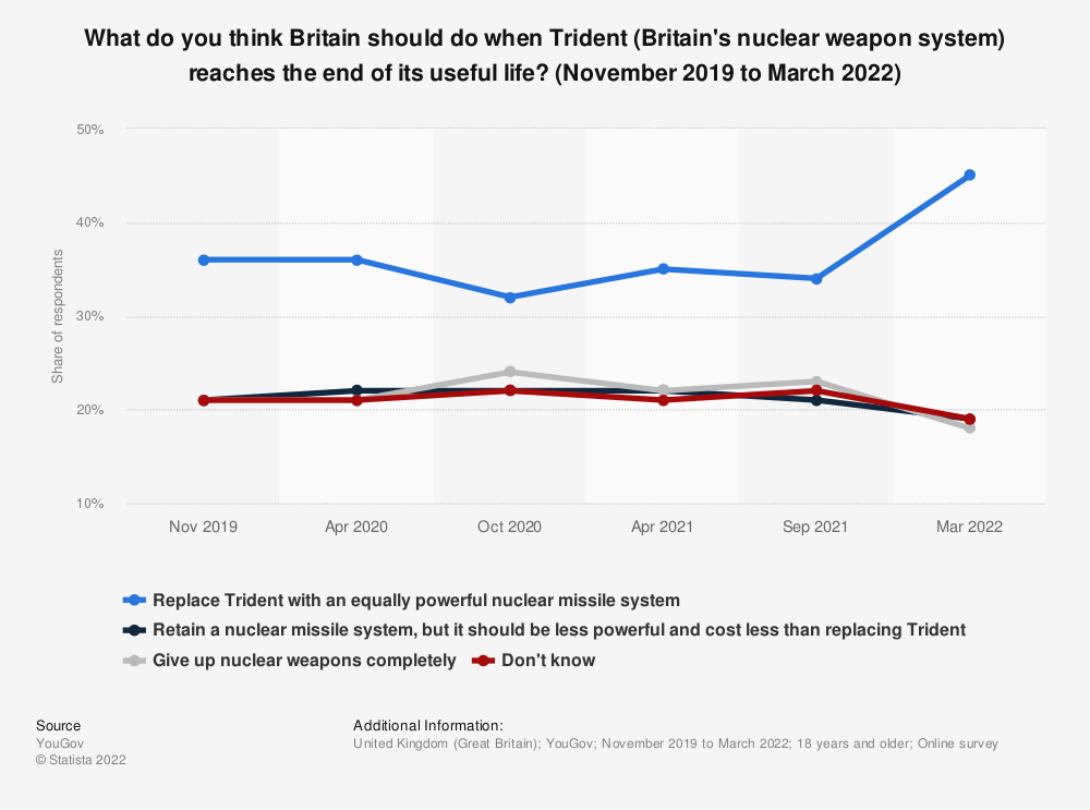 Statistic: Attitudes towards Britain's possession of nuclear weapons in Great Britain in 2013, by region | Statista