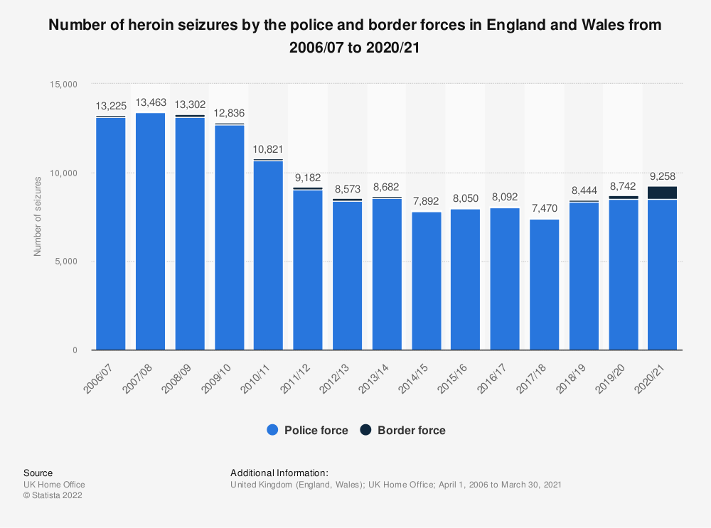 Statistic: Number of heroin seizures by the police and border forces in England and Wales from 2006/07 to 2018/19  | Statista