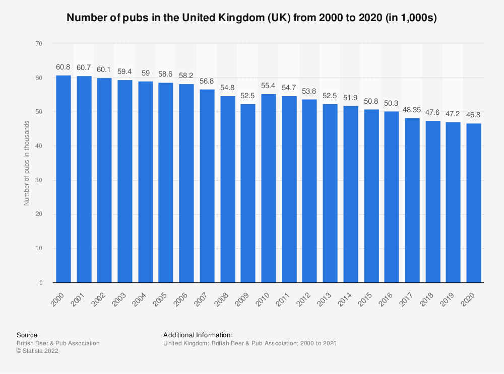 Statistic: Number of pubs in the United Kingdom (UK) from 2000 to 2018 (in 1,000s)  | Statista
