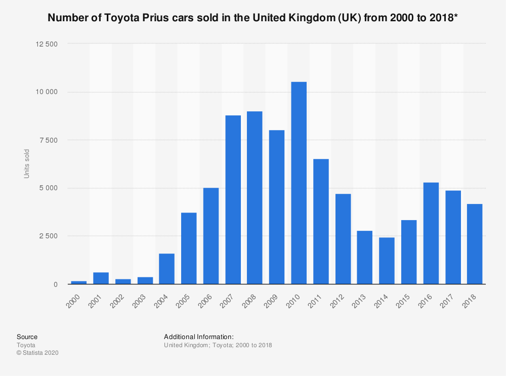 Statistic: Number of Toyota Prius cars sold in the United Kingdom (UK) from 2000 to 2018* | Statista