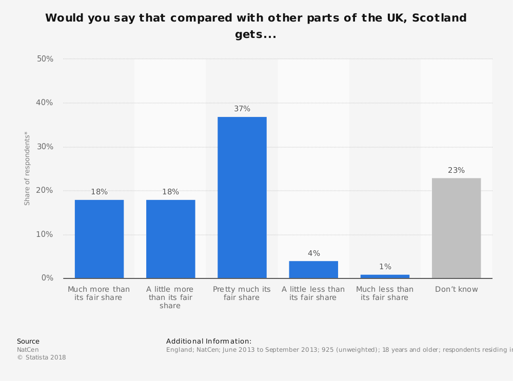 Statistic: Would you say that compared with other parts of the UK, Scotland gets... | Statista