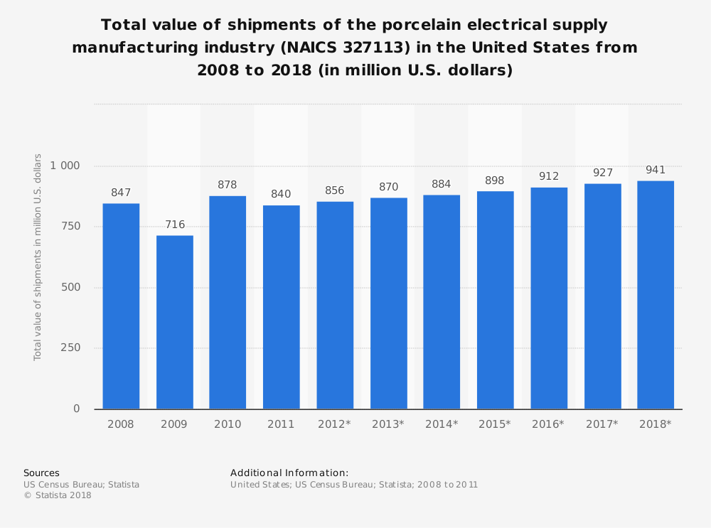 Statistic: Total value of shipments of the porcelain electrical supply manufacturing industry (NAICS 327113) in the United States from 2008 to 2018 (in million U.S. dollars)   Statista