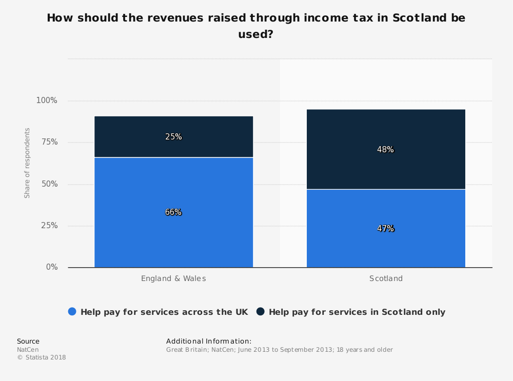 Statistic: How should the revenues raised through income tax in Scotland be used? | Statista