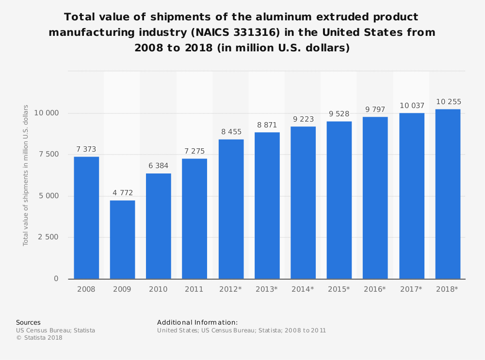 Statistic: Total value of shipments of the aluminum extruded product manufacturing industry (NAICS 331316) in the United States from 2008 to 2018 (in million U.S. dollars)   Statista