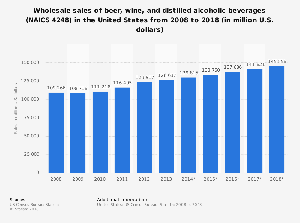 Statistic: Wholesale sales of beer, wine, and distilled alcoholic beverages (NAICS 4248) in the United States from 2008 to 2018 (in million U.S. dollars)   Statista