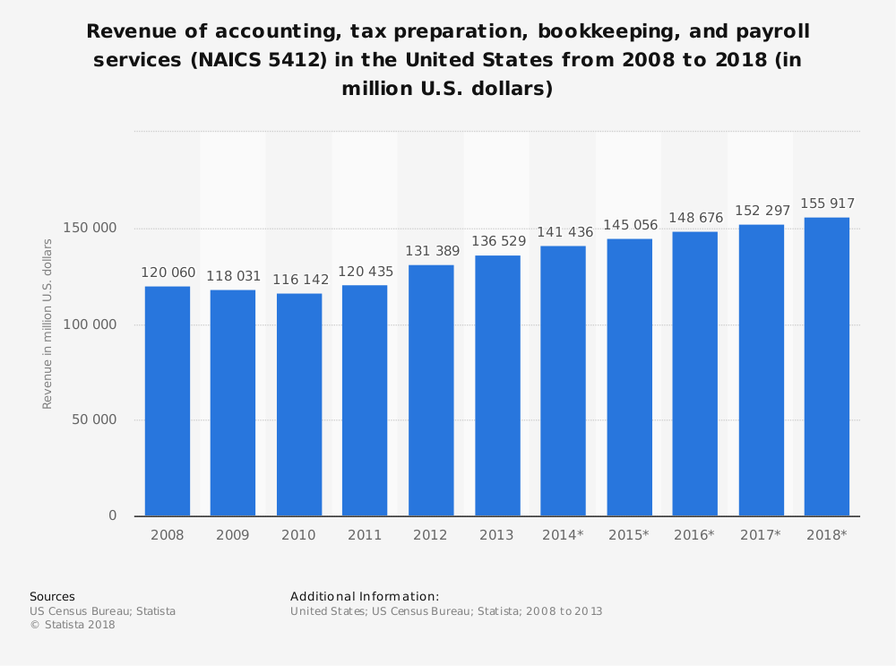Statistic: Revenue of accounting, tax preparation, bookkeeping, and payroll services (NAICS 5412) in the United States from 2008 to 2018 (in million U.S. dollars) | Statista