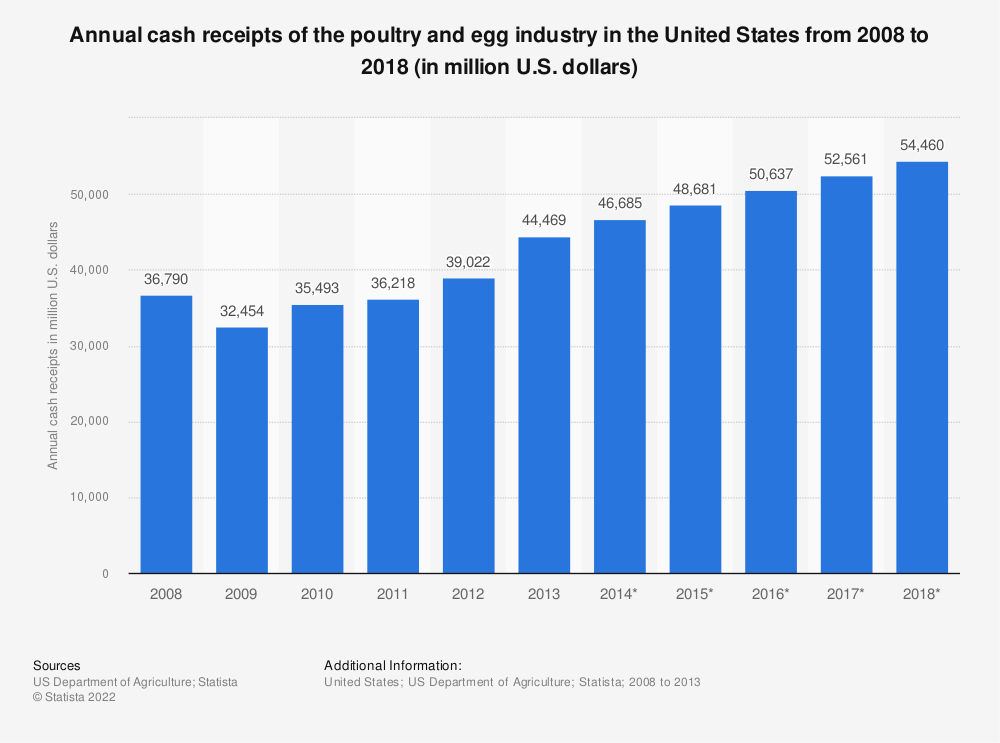 Statistic: Annual cash receipts of the poultry and egg industry in the United States from 2008 to 2018 (in million U.S. dollars) | Statista