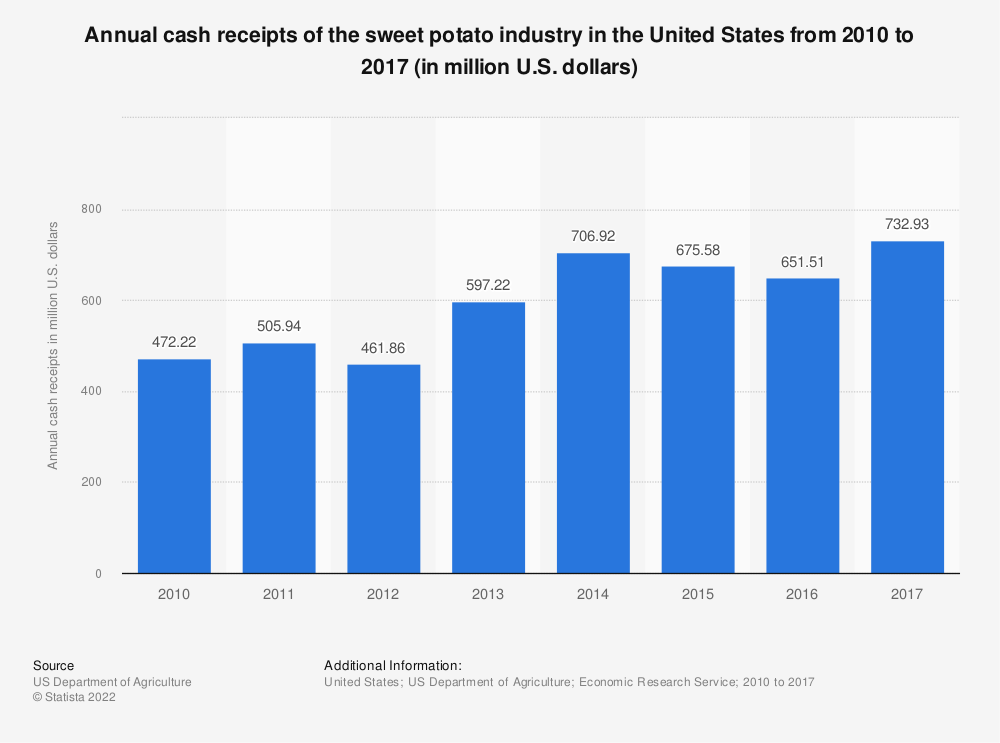 Statistic: Annual cash receipts of the sweet potato industry in the United States from 2010 to 2017 (in million U.S. dollars) | Statista