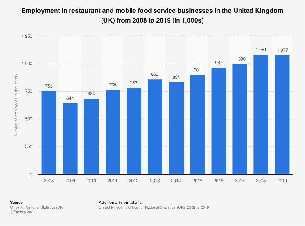 Statistic: Employment in restaurant and mobile food service businesses in the United Kingdom (UK) from 2008 to 2018* (in 1,000s) | Statista