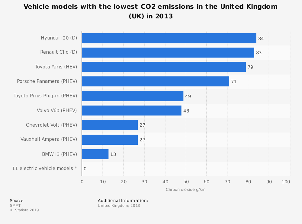 Statistic: Vehicle models with the lowest CO2 emissions in the United Kingdom (UK) in 2013 | Statista