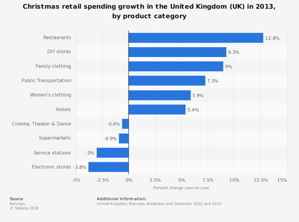 Statistic: Christmas retail spending growth in the United Kingdom (UK) in 2013, by product category | Statista